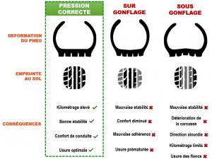 Pression des pneus moto