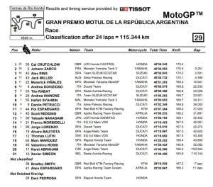 Résultats MotoGP Argentine Termas de Rio Hondo