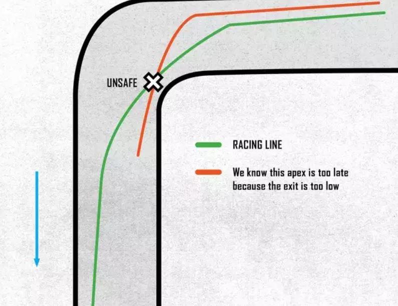 Pratiquer la moto sur circuit en sécurité - apex