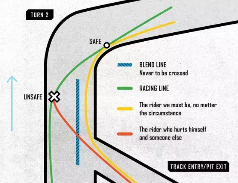 Pratiquer la moto sur circuit en sécurité - blend line