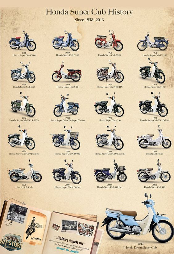 Evolution du Honda Super Cub à travers l'histoire