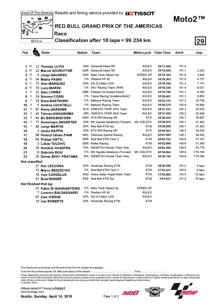 Grand Prix des Amériques - résultats Moto2