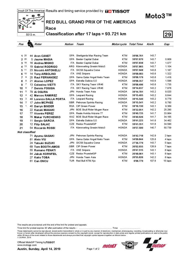 GP des Amériques : résultats Moto3