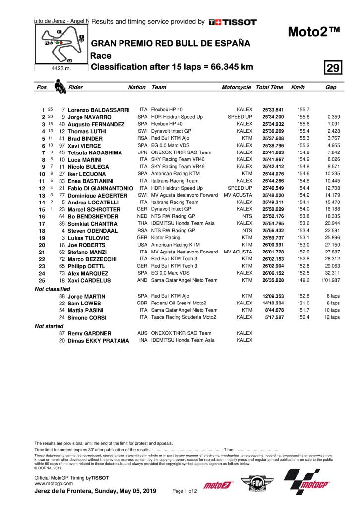 Grand Prix d'Espagne 2019 résultat course Moto2