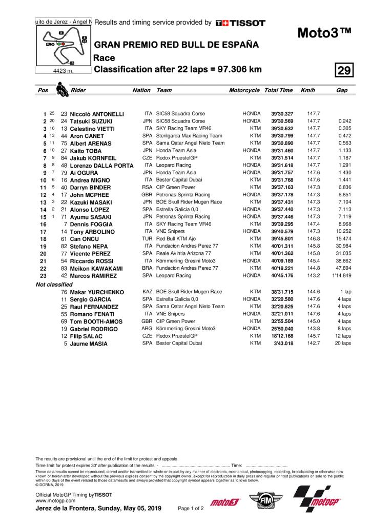 Grand Prix d'Espagne 2019 résultat course Moto3