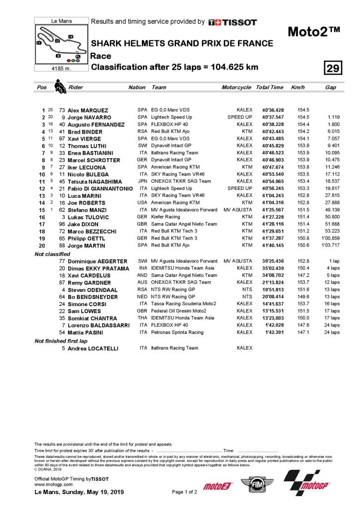 Grand Prix de France Moto2 2019 résultat
