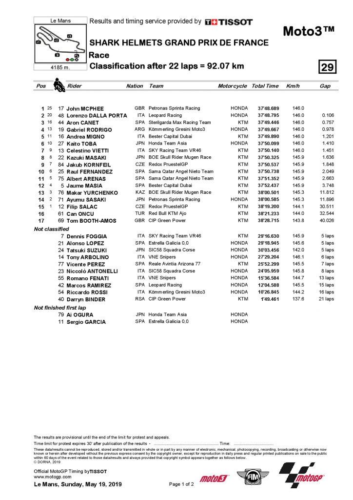 Grand Prix de France Moto3 2019 résultat
