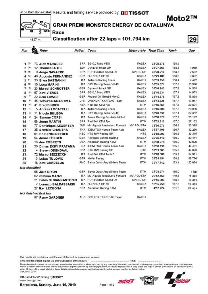 GP de Catalogne 2019 résultat Moto2