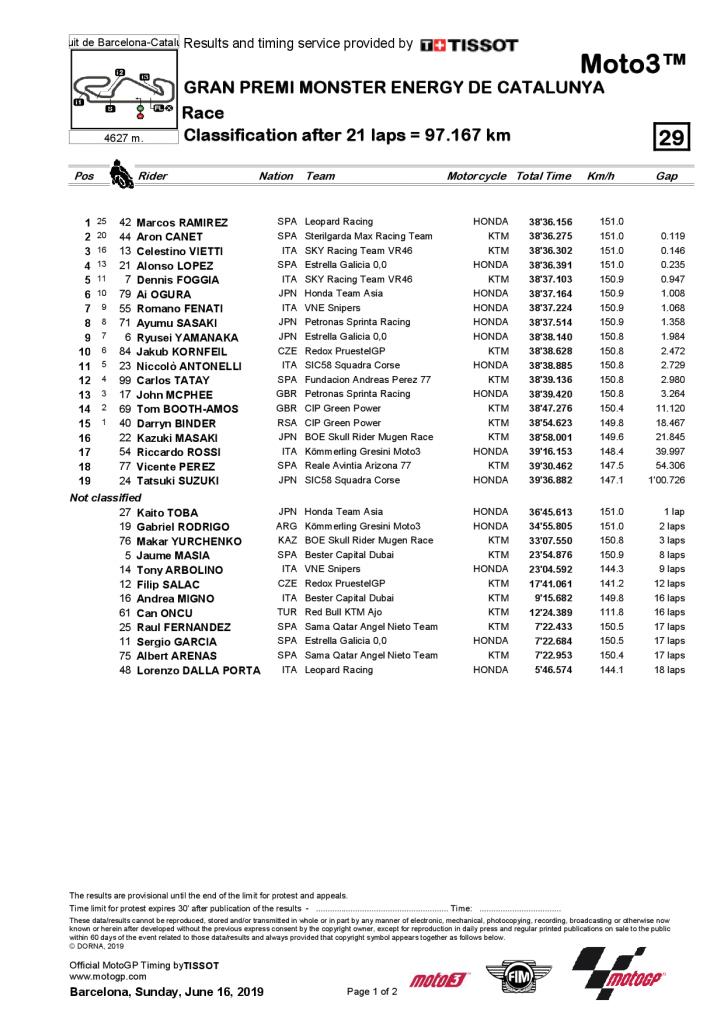 GP de Catalogne 2019 résultat Moto3
