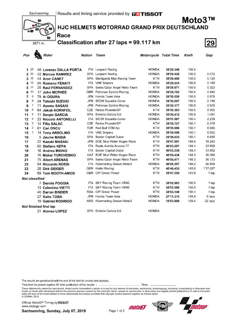 Résultat course Moto3