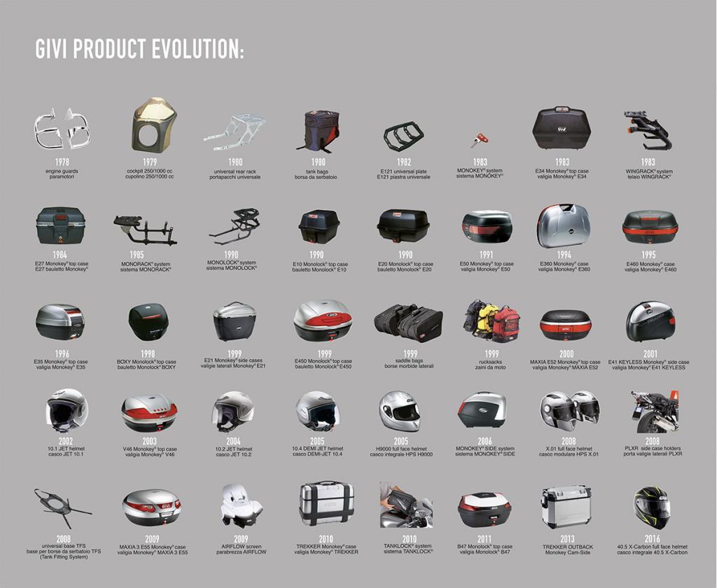 Histoire des produits GIVI