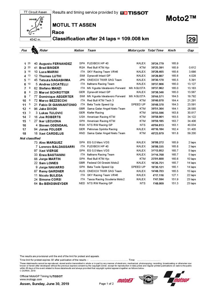 résultat course Moto2 Assen 2019