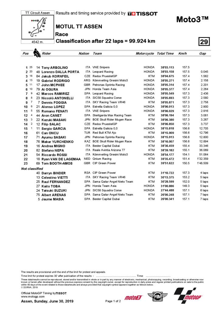 résultat course Moto3 Assen 2019