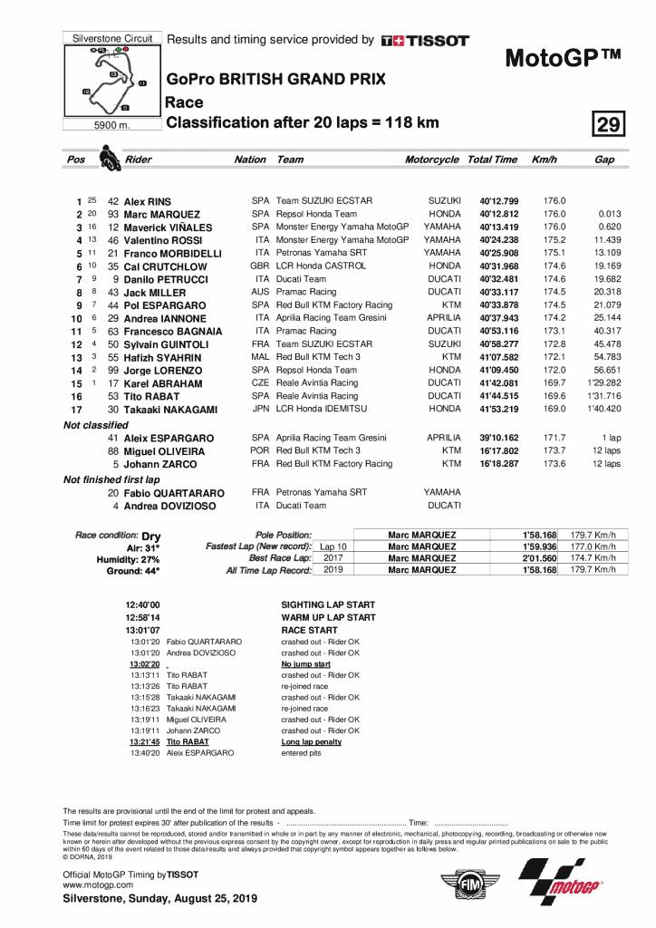 GP Grande Bretagne 2019 résultat MotoGP