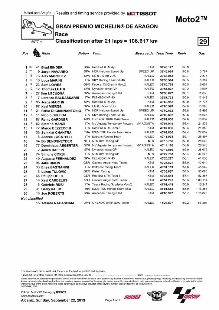 Aragon 2019 résultats Moto2