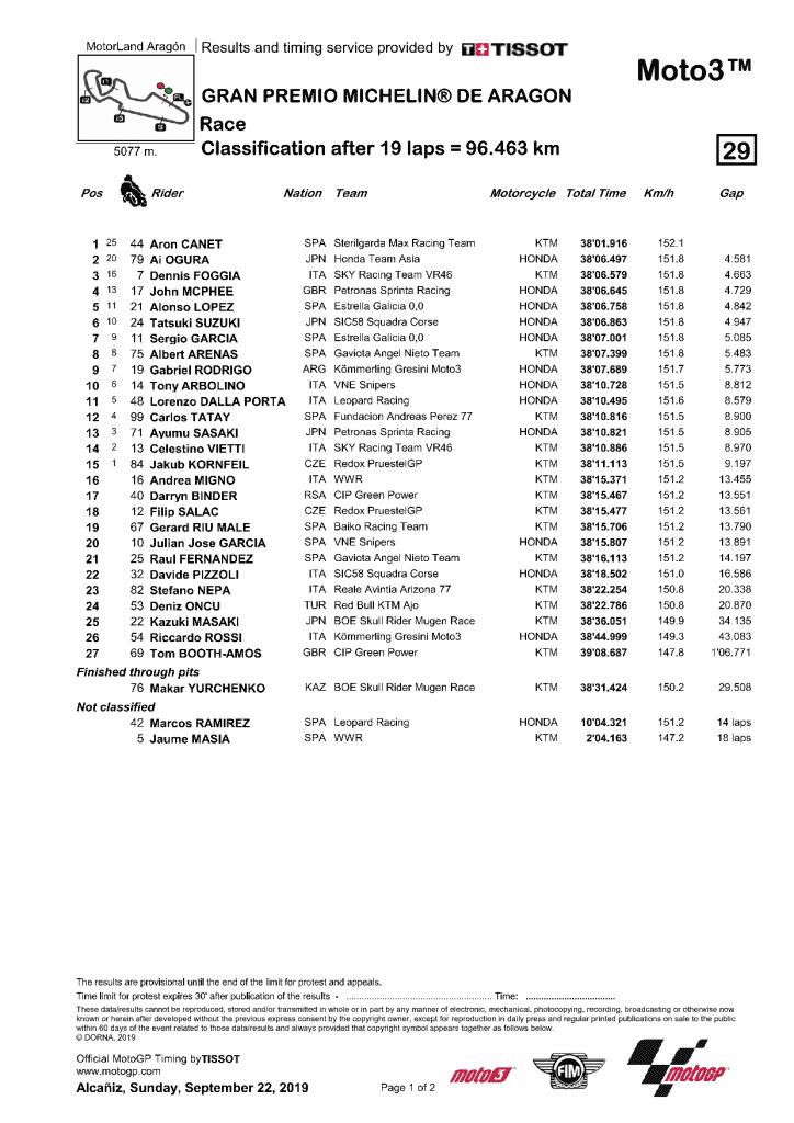 Aragon 2019 résultats Moto3
