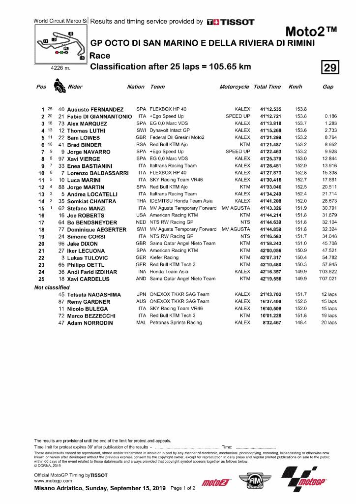 GP San Marin 2019 résultat Moto2