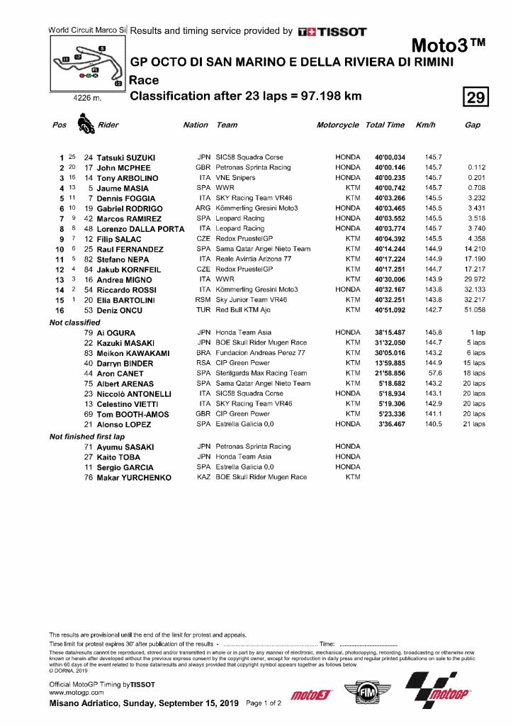 GP San Marin 2019 résultat Moto3