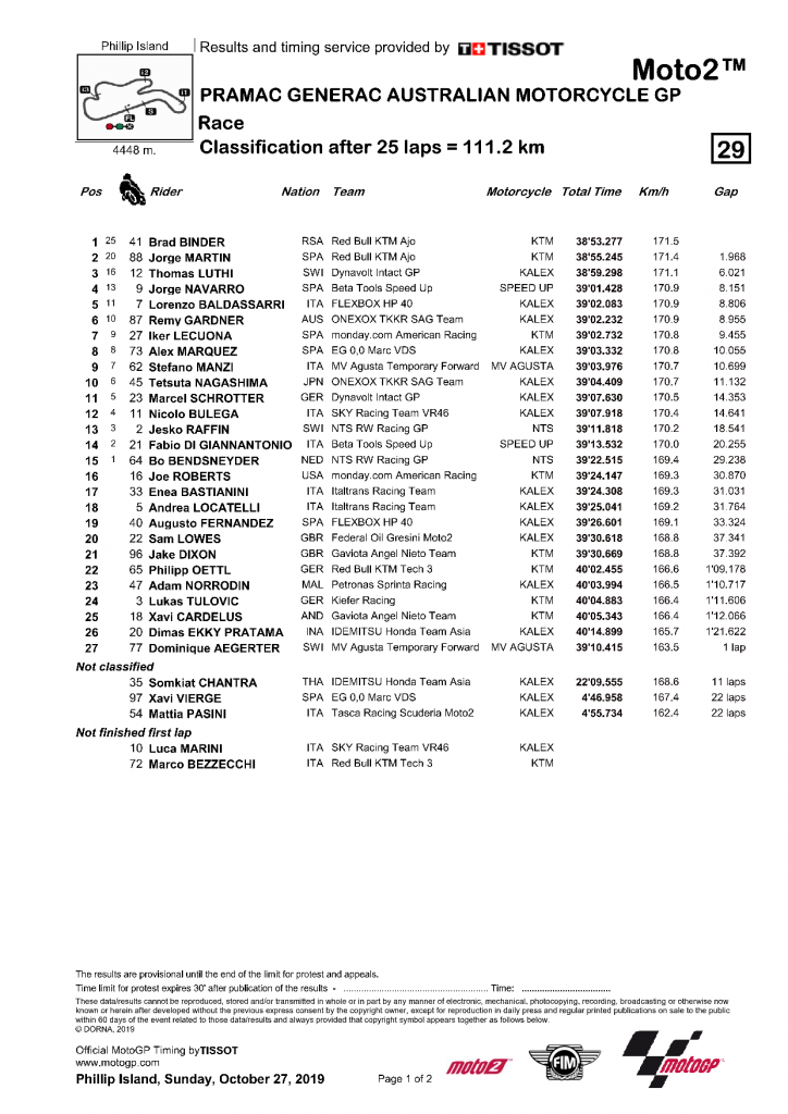Australie 2019 course Moto2