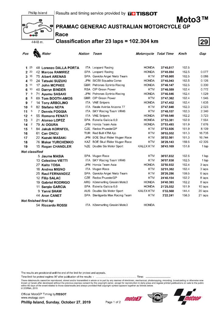 Australie 2019 course Moto3