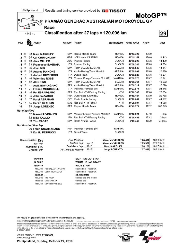Australie 2019 Résultat de la course MotoGP