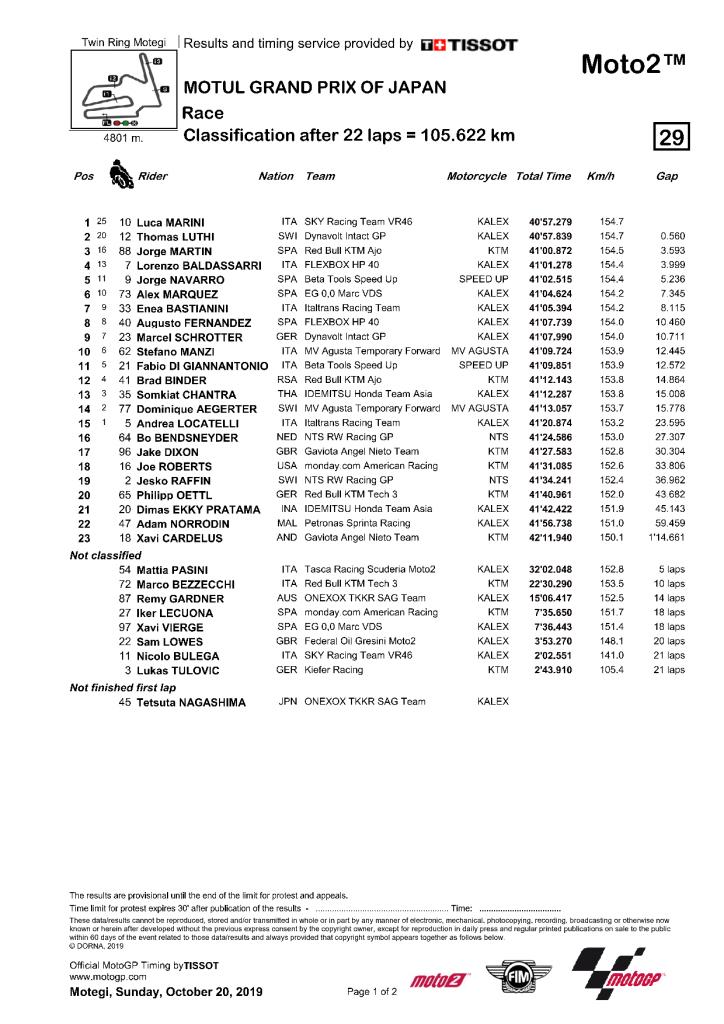Résultat de la course Moto2