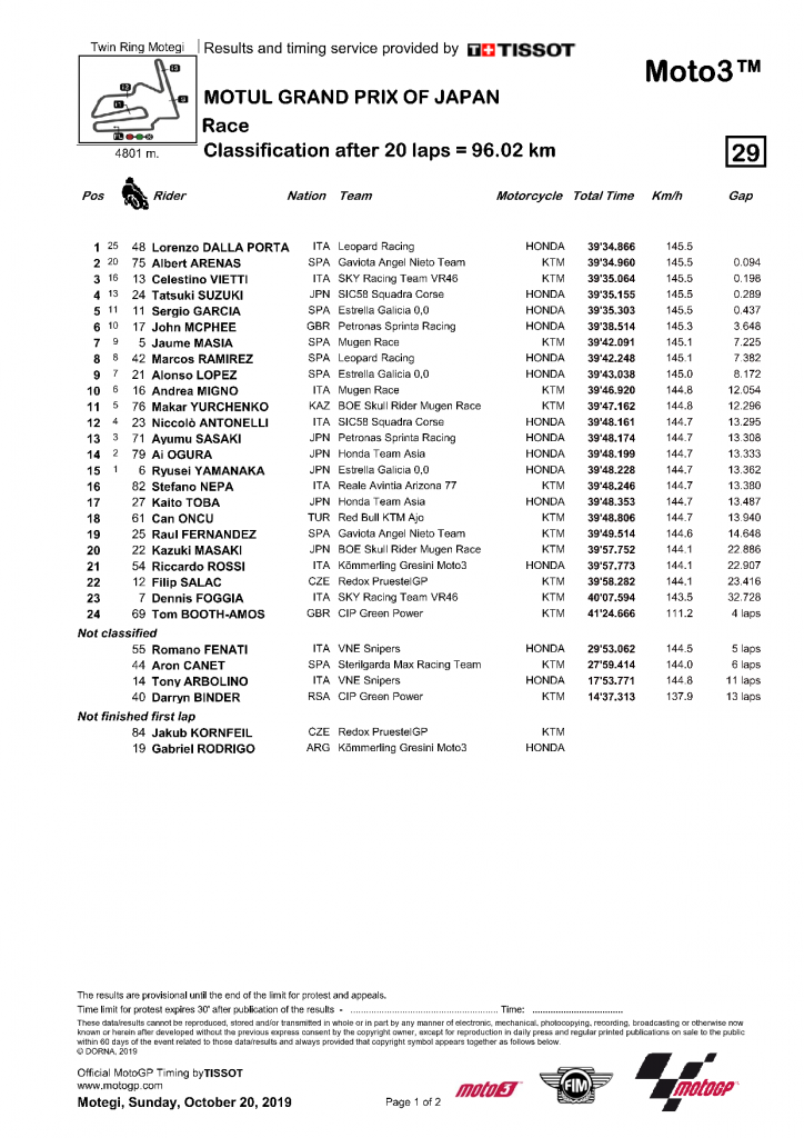 Japon 2019 resultat Moto3