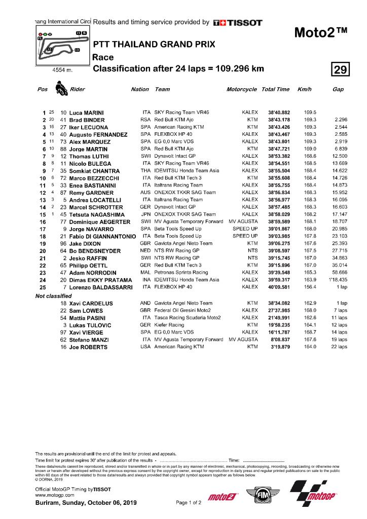 Thaïlande 2019 - résultats Moto2