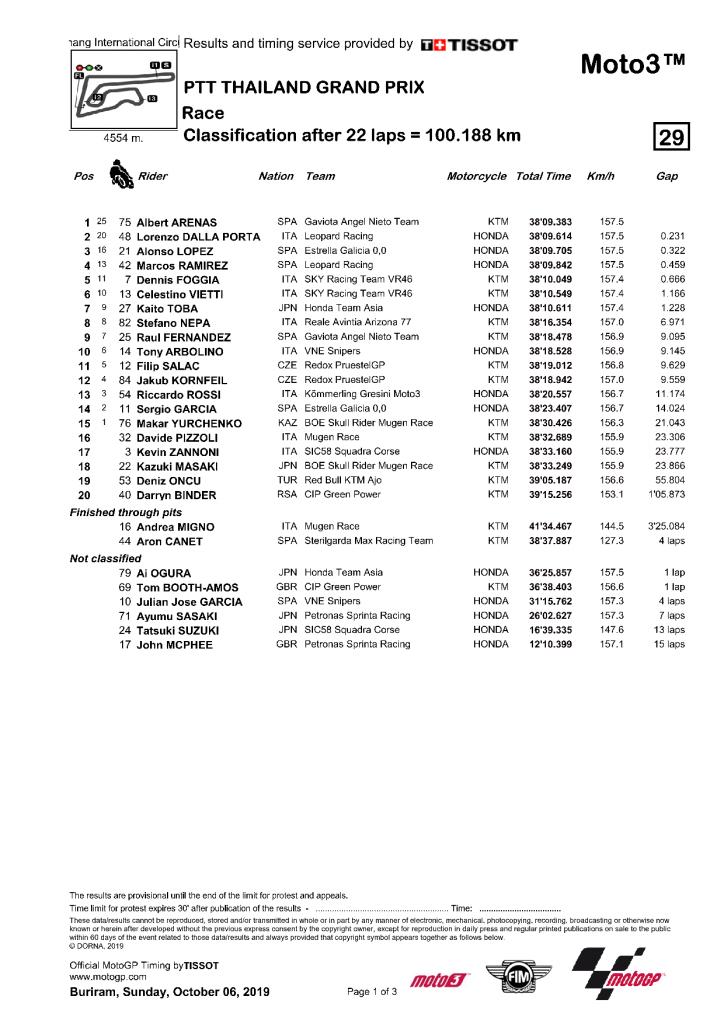Thaïlande 2019 - résultats Moto3