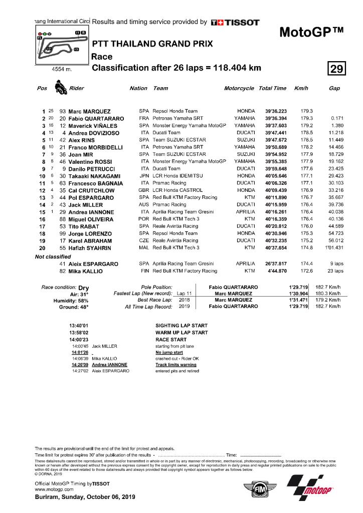 Thaïlande 2019 - résultats MotoGP