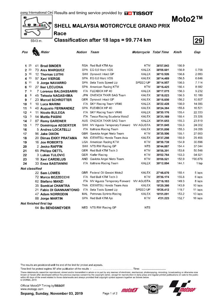 Malaisie 2019 résultat course Moto2