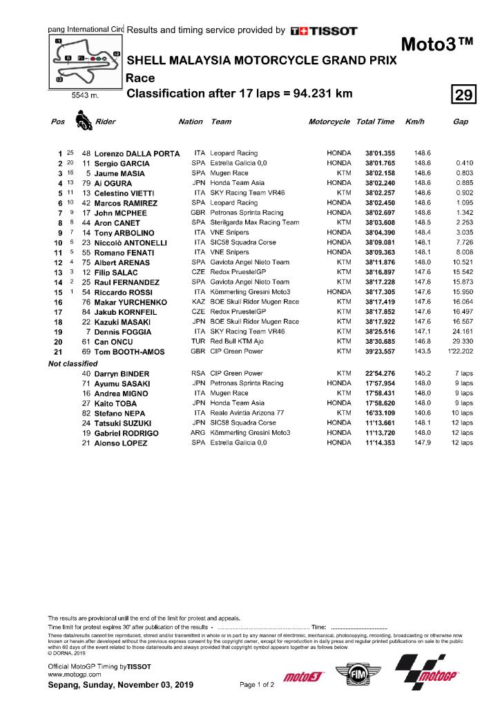 Malaisie 2019 résultat course Moto3