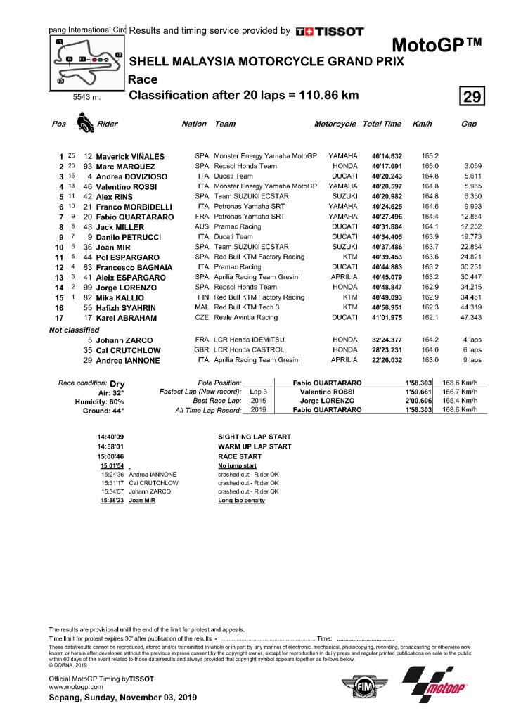 Malaisie 2019 résultat course MotoGP