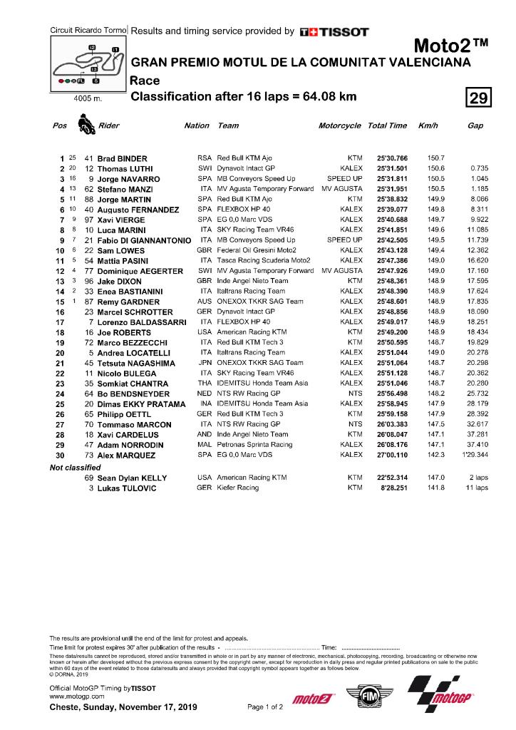 Valence 2019 course Moto2