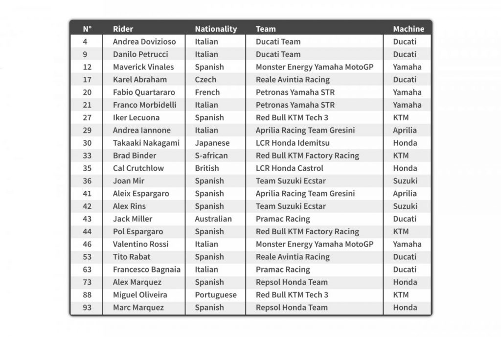 Calendrier Moto Gp 2020.Grand Prix France Moto Gp 2020 Le Retard De L Aprilia 2020