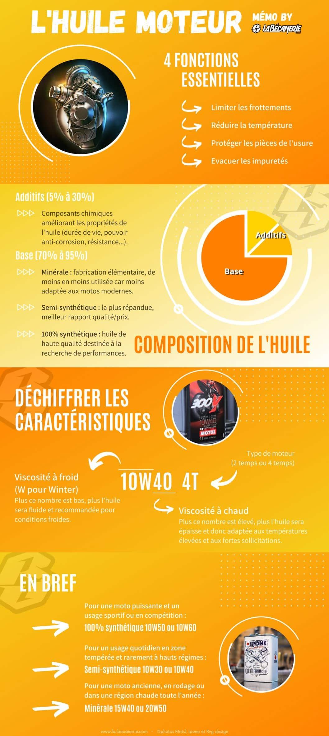 huile moteur moto infographie ©La Bécanerie