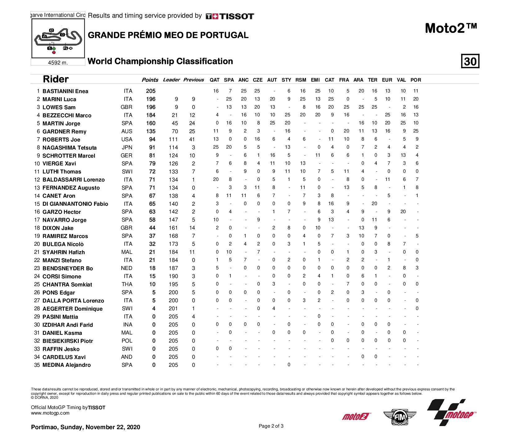 Classement général Moto2 2020