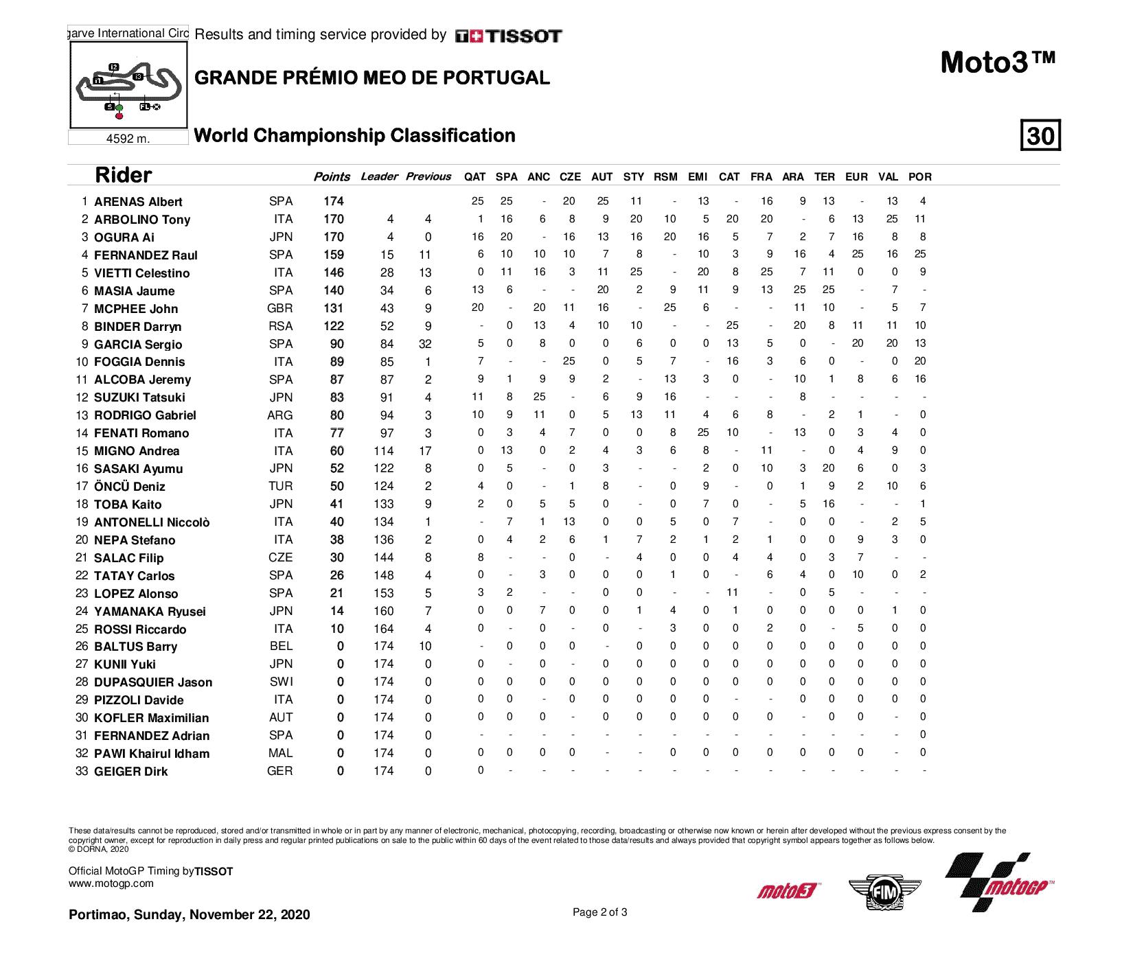 Classement général Moto3 2020