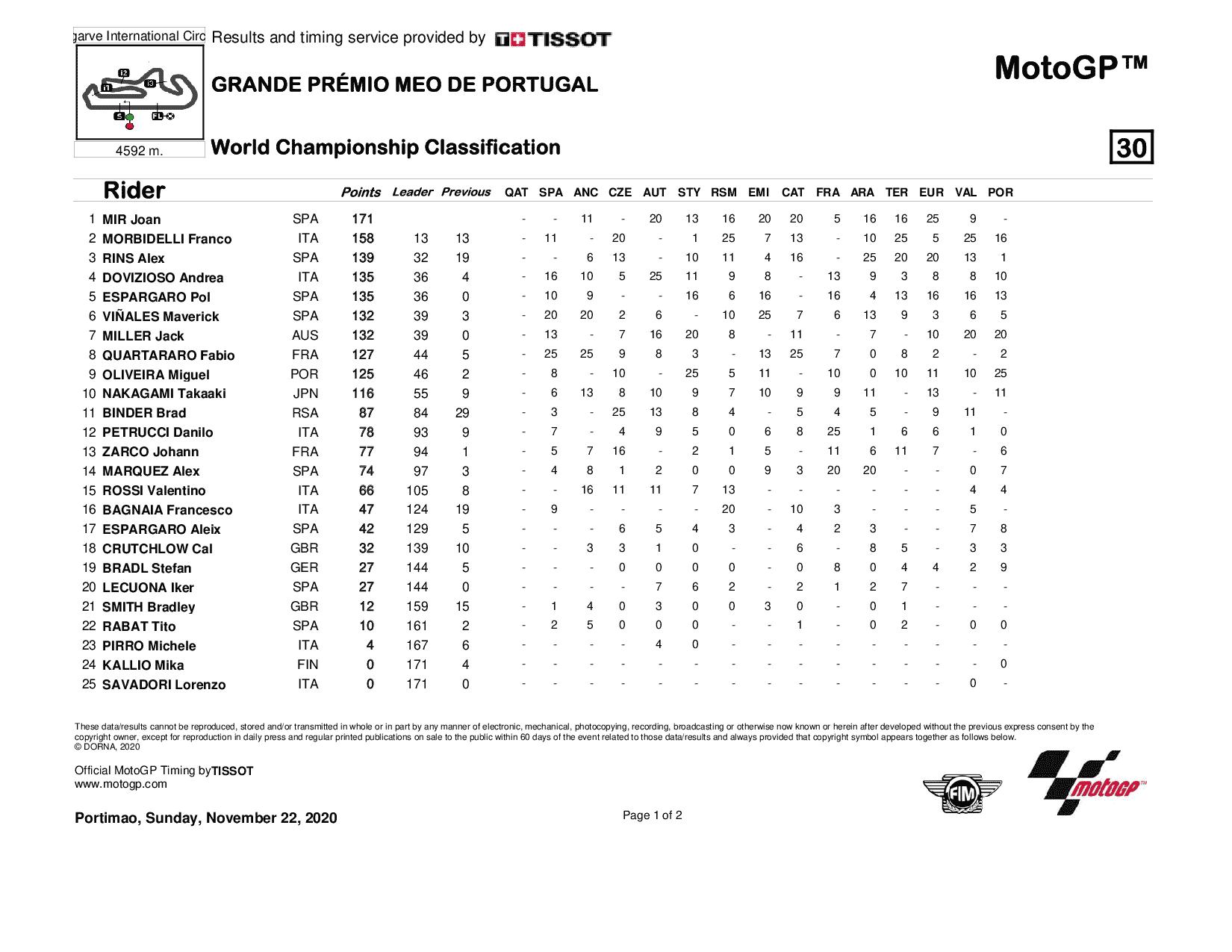 Classement général MotoGP 2020