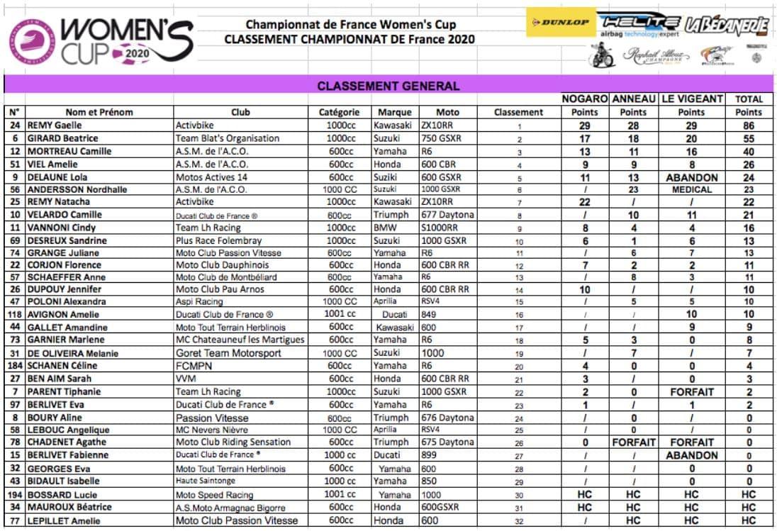 Women's Cup 2020 classement général scratch