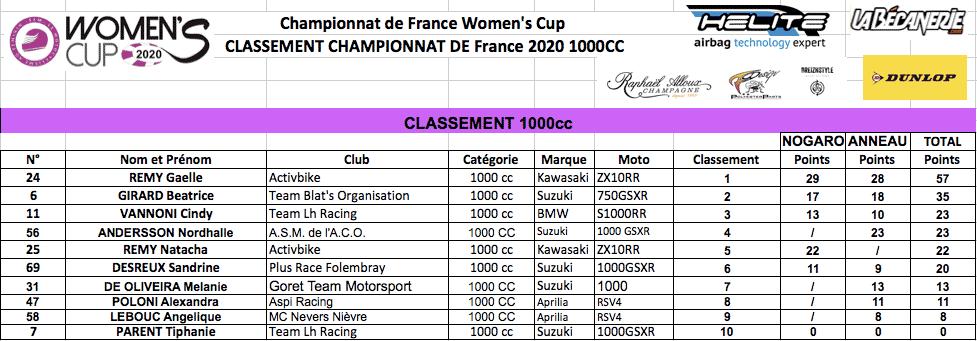 Classement 1000cc Women's Cup 2020 manche 2