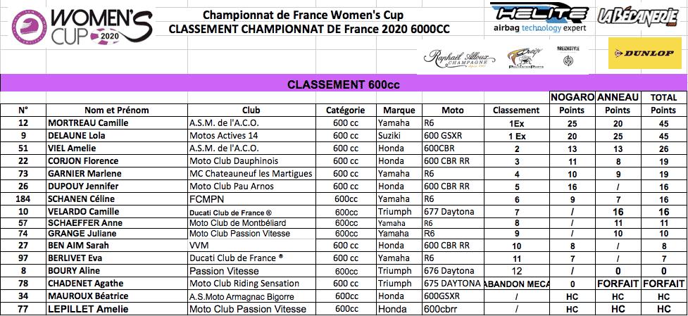 Classement 600cc Women's Cup 2020 manche 2