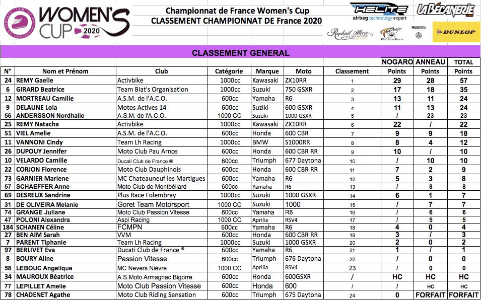 Classement général Women's Cup 2020 manche 2
