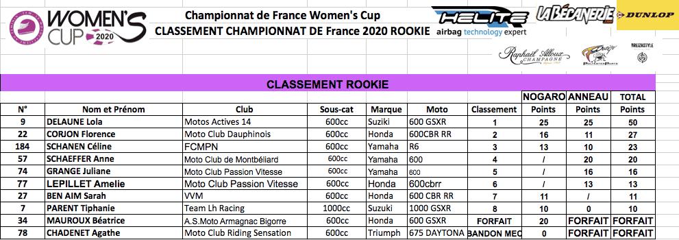 Classement rookie Women's Cup 2020 manche 2