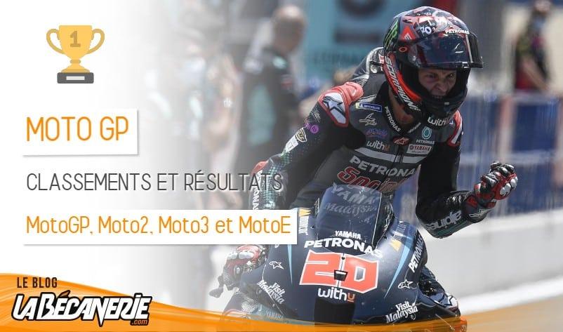 classements et résulats MotoGP 2020